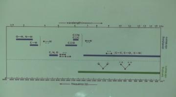 Química Analítica Instrumental 2015 12 de Noviembre Espectroscopía Vibracional MIR-NIR-RAMAN